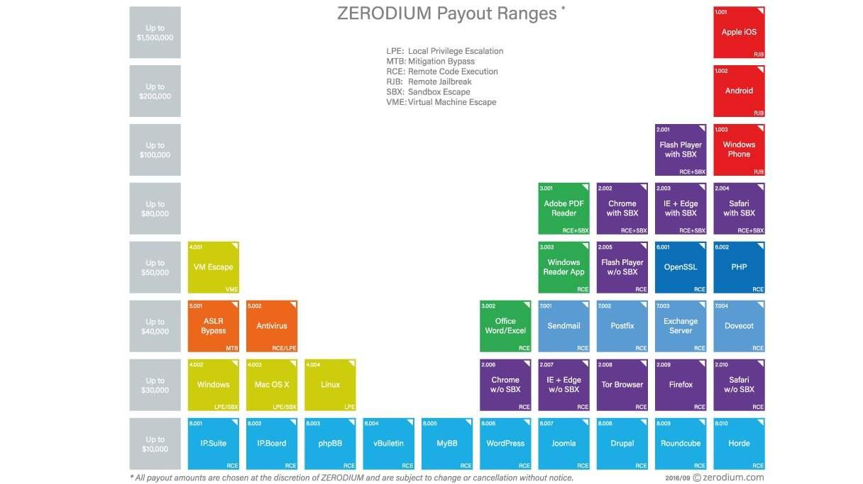 zerodium hacker payscale
