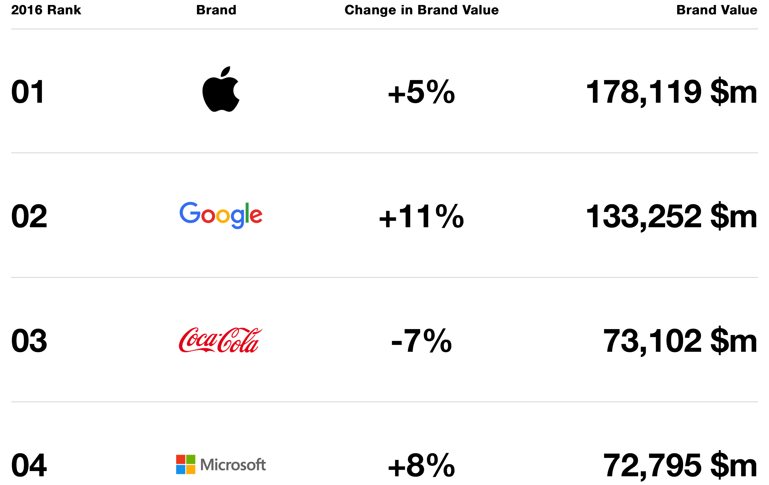 Nintendo Survey Wants Answers On Social Media Amiibo Future 472122 together with App a Day XwqCCFCm further Apple Named Worlds Valuable Brand Fourth Consecutive Year as well Phoneevolution14212231 moreover 6ura6p. on iphone 4 year of release