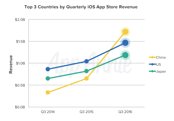 app store revenue growth