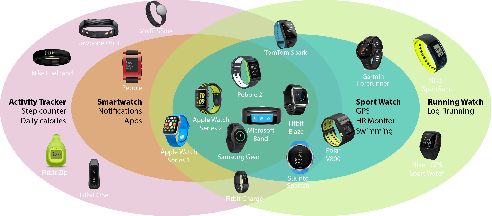 Breaking down fitness wearables