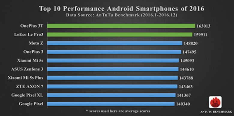 Top-10-Android-smartphones-2016