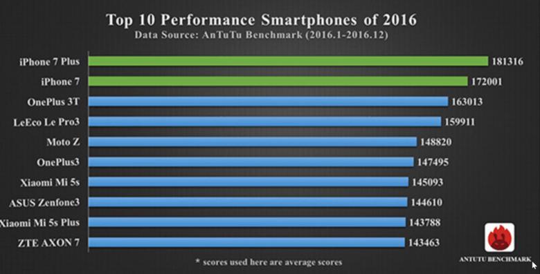 Top-10-smartphones-2016