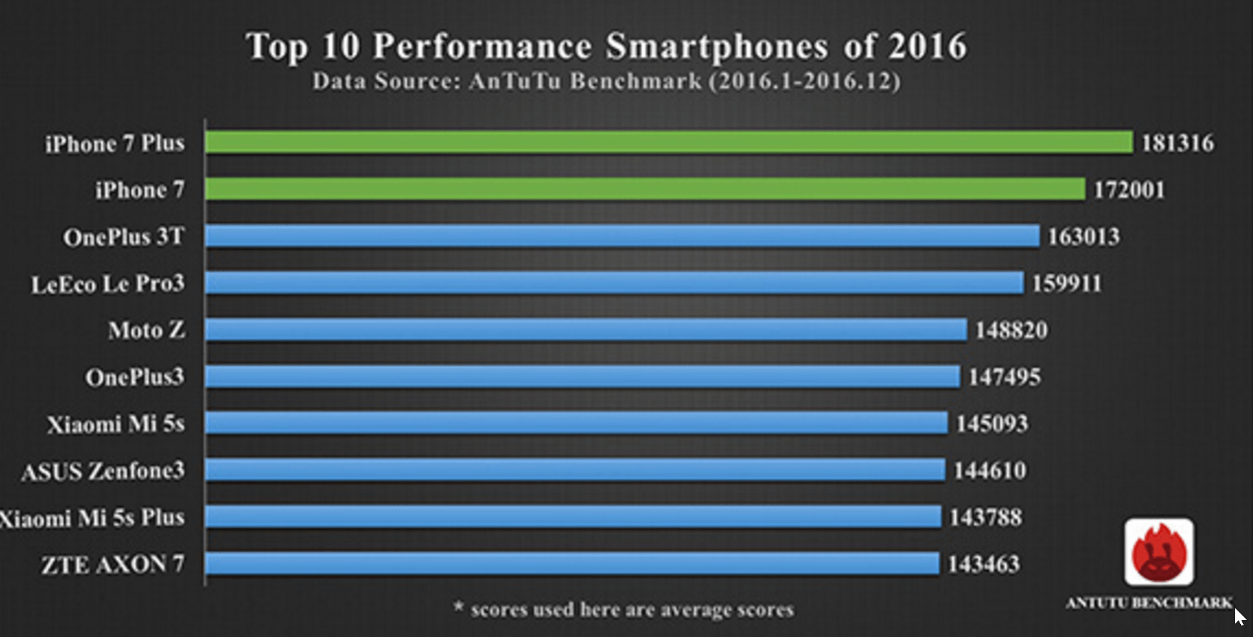 Iphone 7 tops 2016 smartphone performance chart