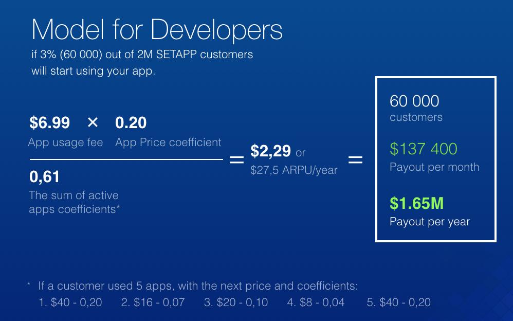 Funding model for Setapp