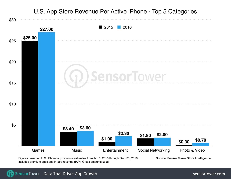 app store chart