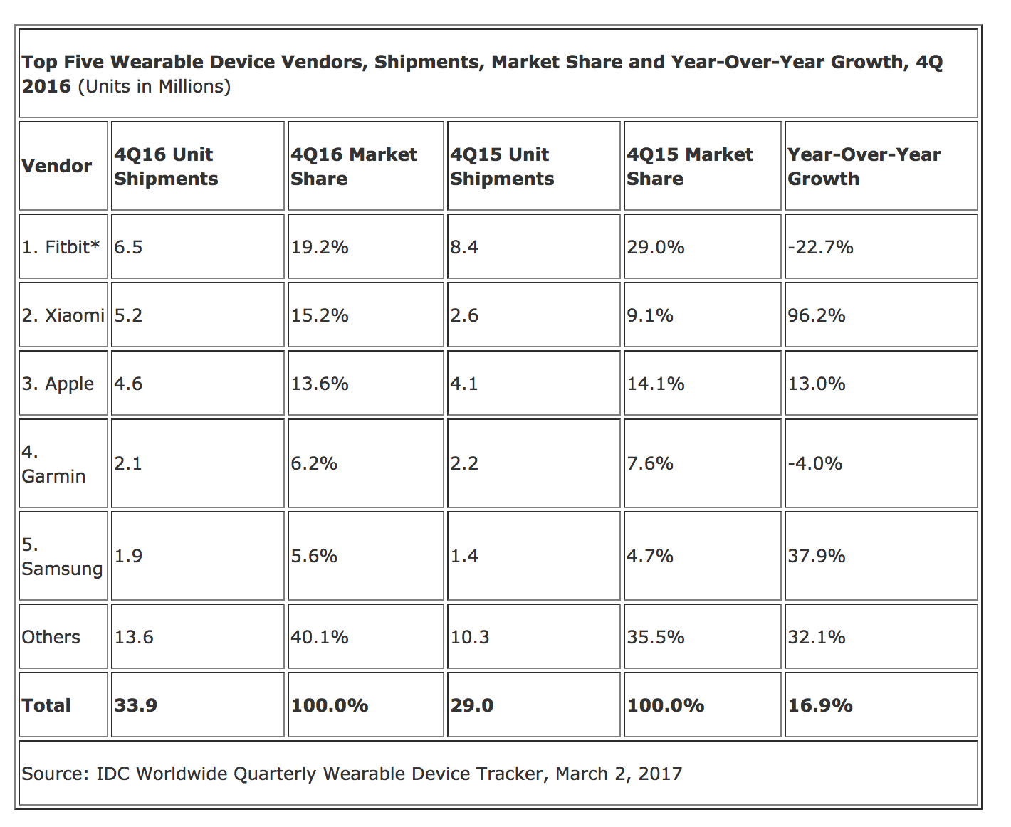 wearables marketshare in Q4 2016