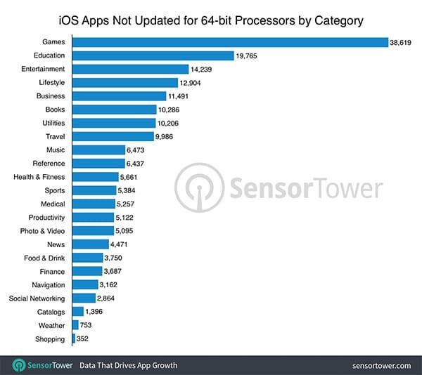 32-bit apps breakdown