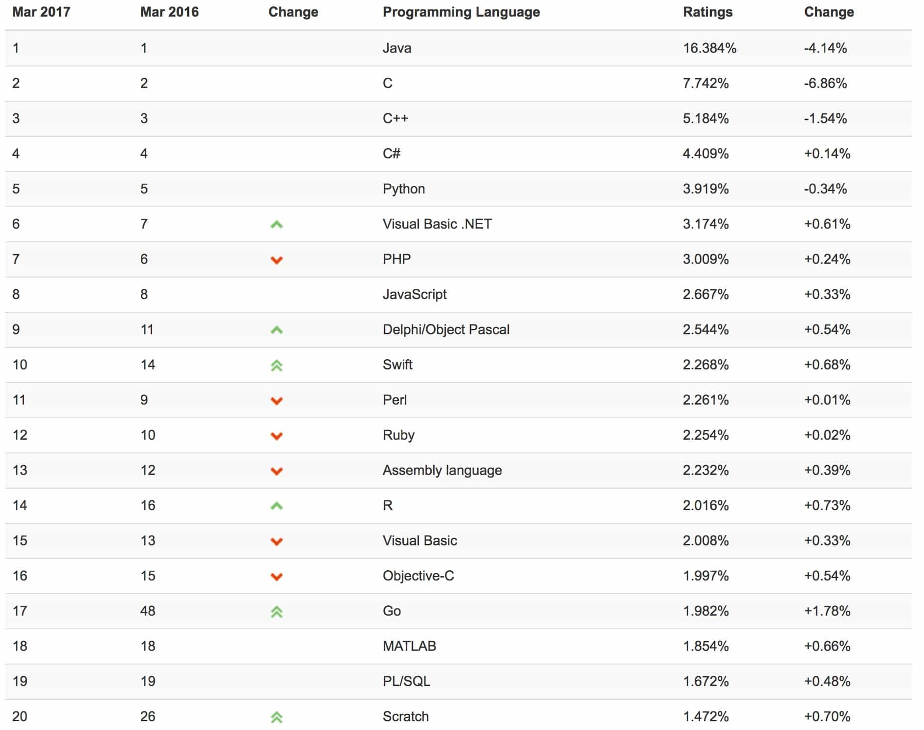 programming languages rankings