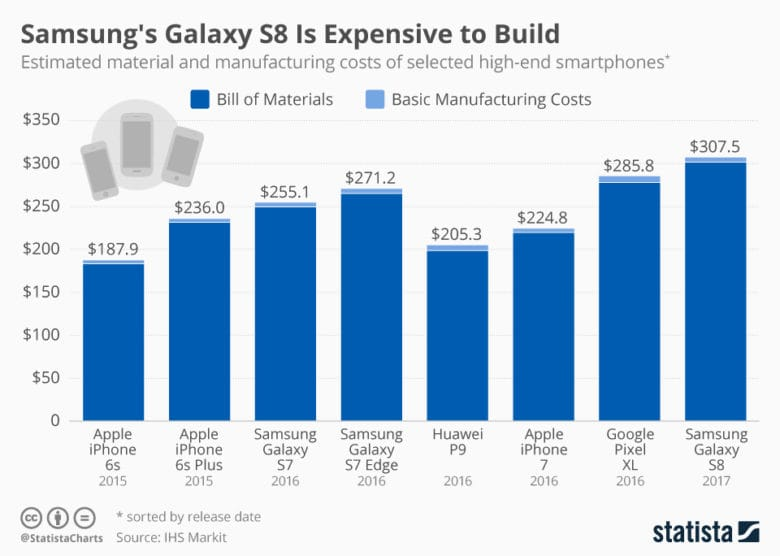 Smartphone manufacturing costs