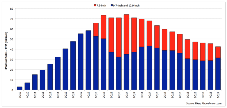 iPad sales with without mini