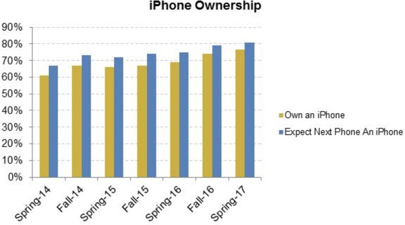 iphone ownership