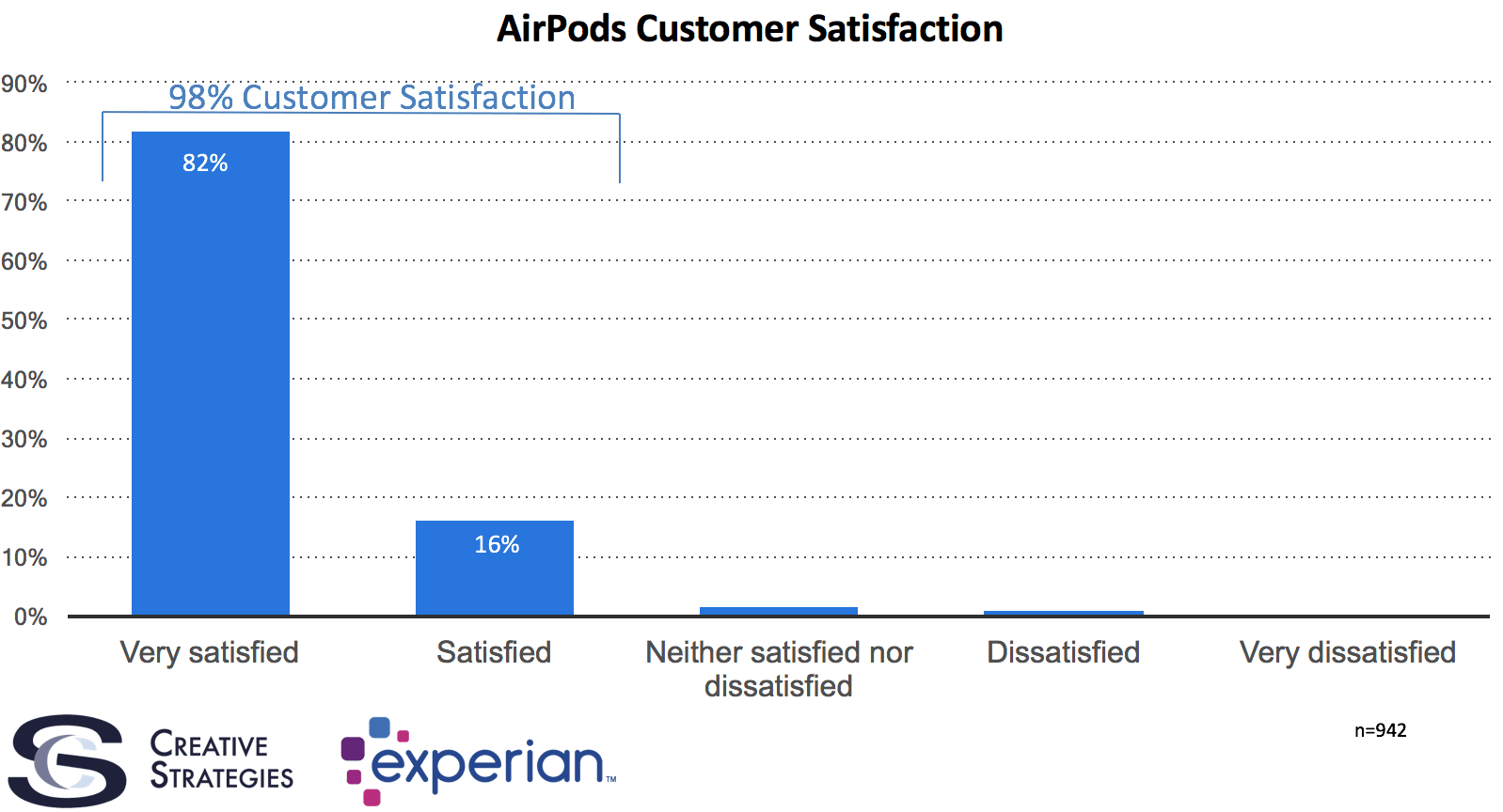 AirPods satisfaction