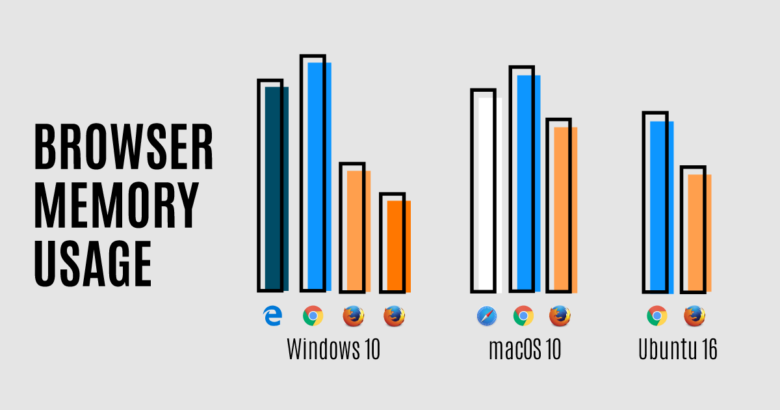 Firefox is now more efficient than its rivals.