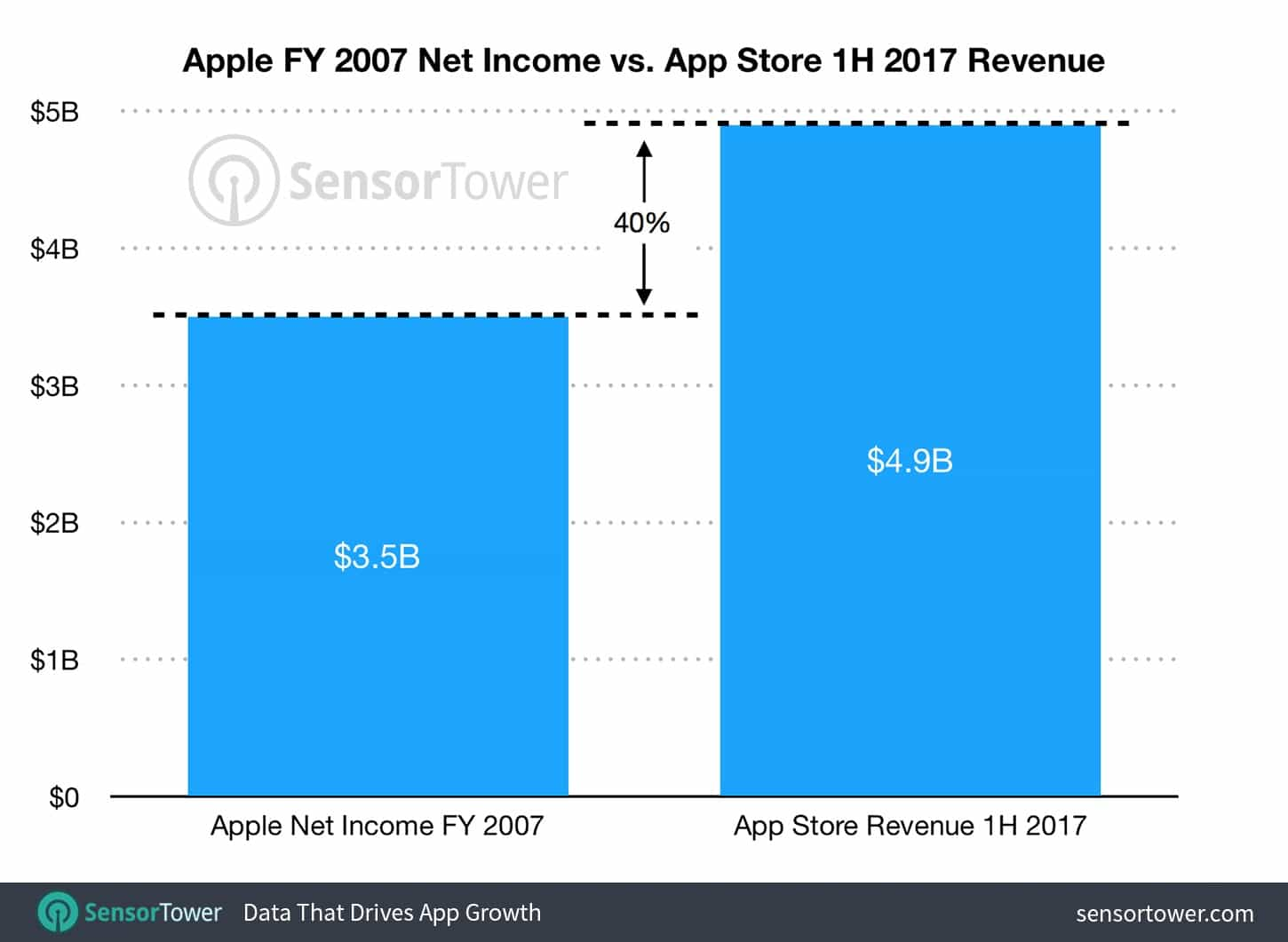 App Store Revenue Crushes Apples Entire Earnings Cult - Appstore invoice