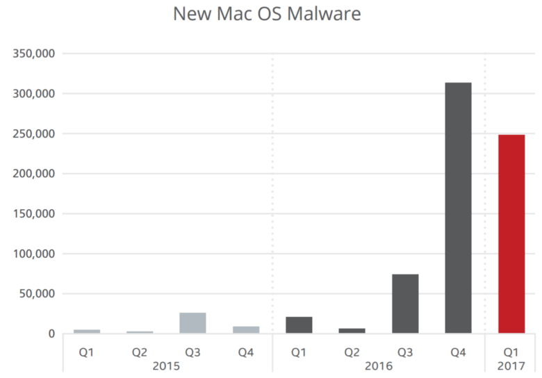 Mac-malware-Jun-17