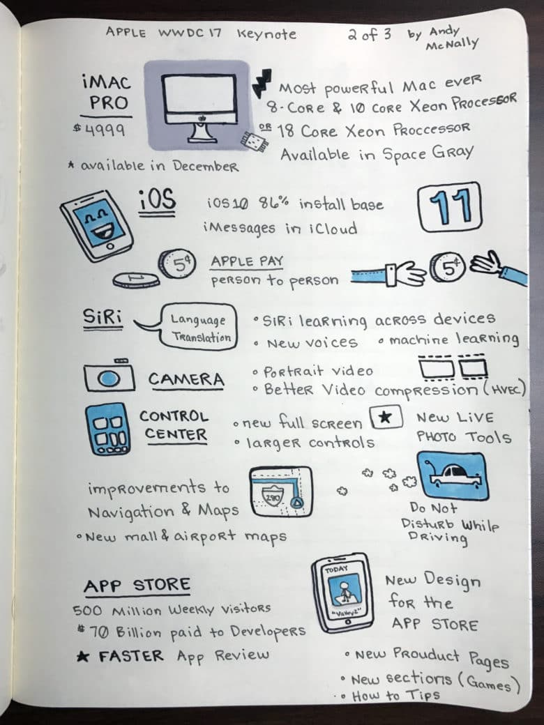 Apple 2017 WWDC Keynote sketchnotes