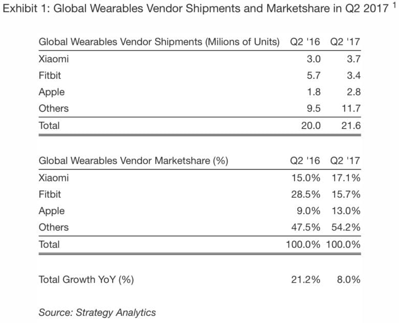 wearables numbers