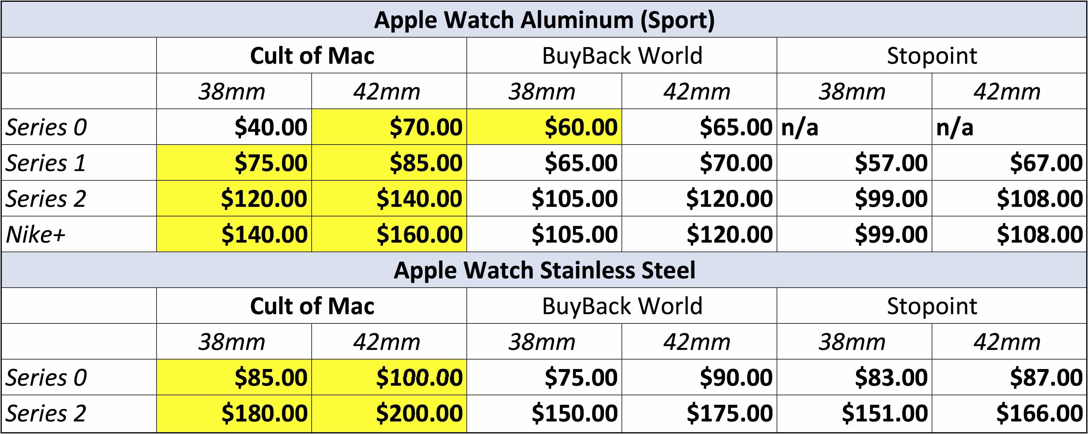 Apple Watch trade in prices
