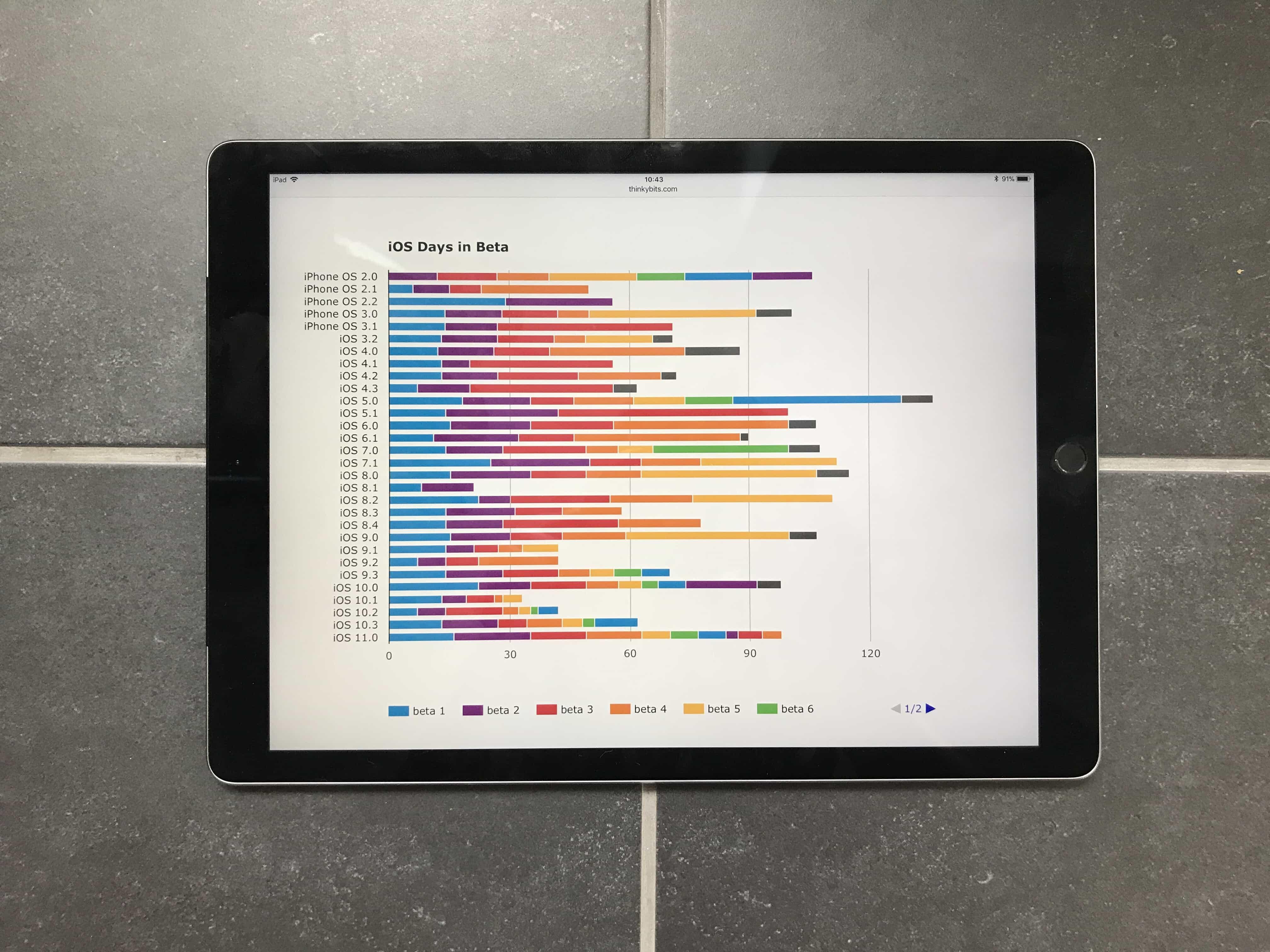 thinkybits iOS beta chart more betas