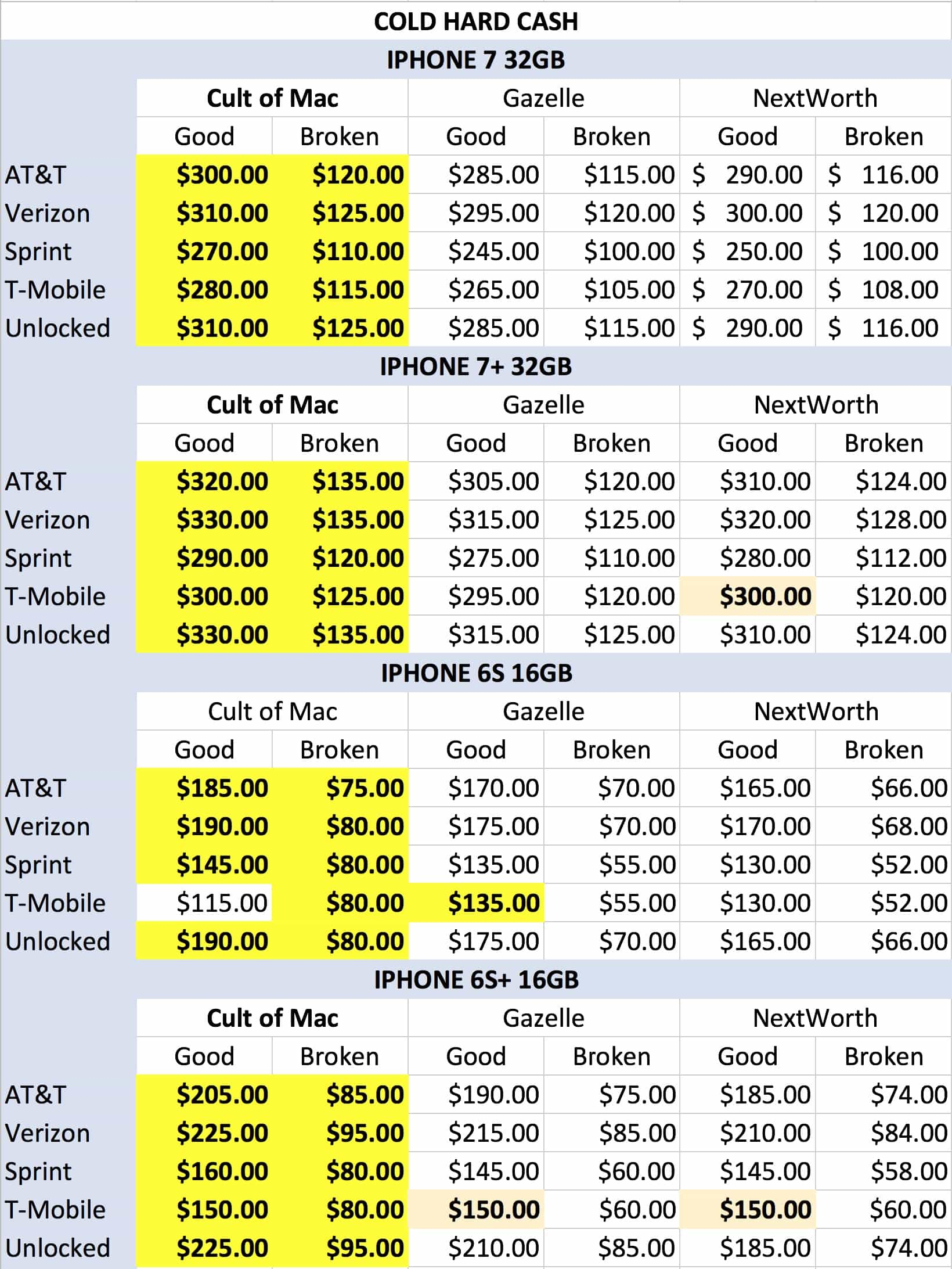 iPhone trade-in prices cash