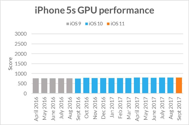 iPhone 5s GPU performance