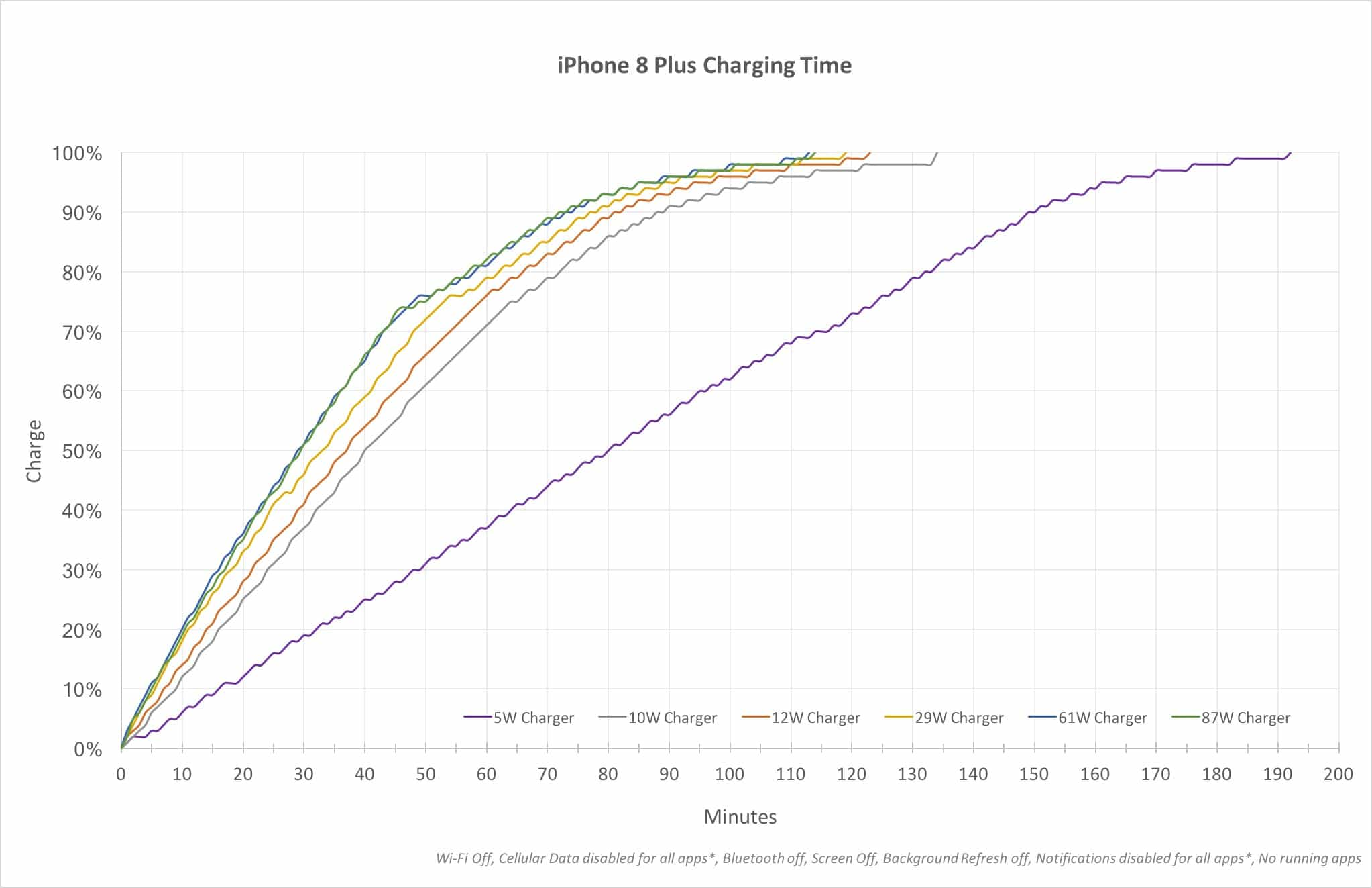 Everything is faster than the little iPhone charger.