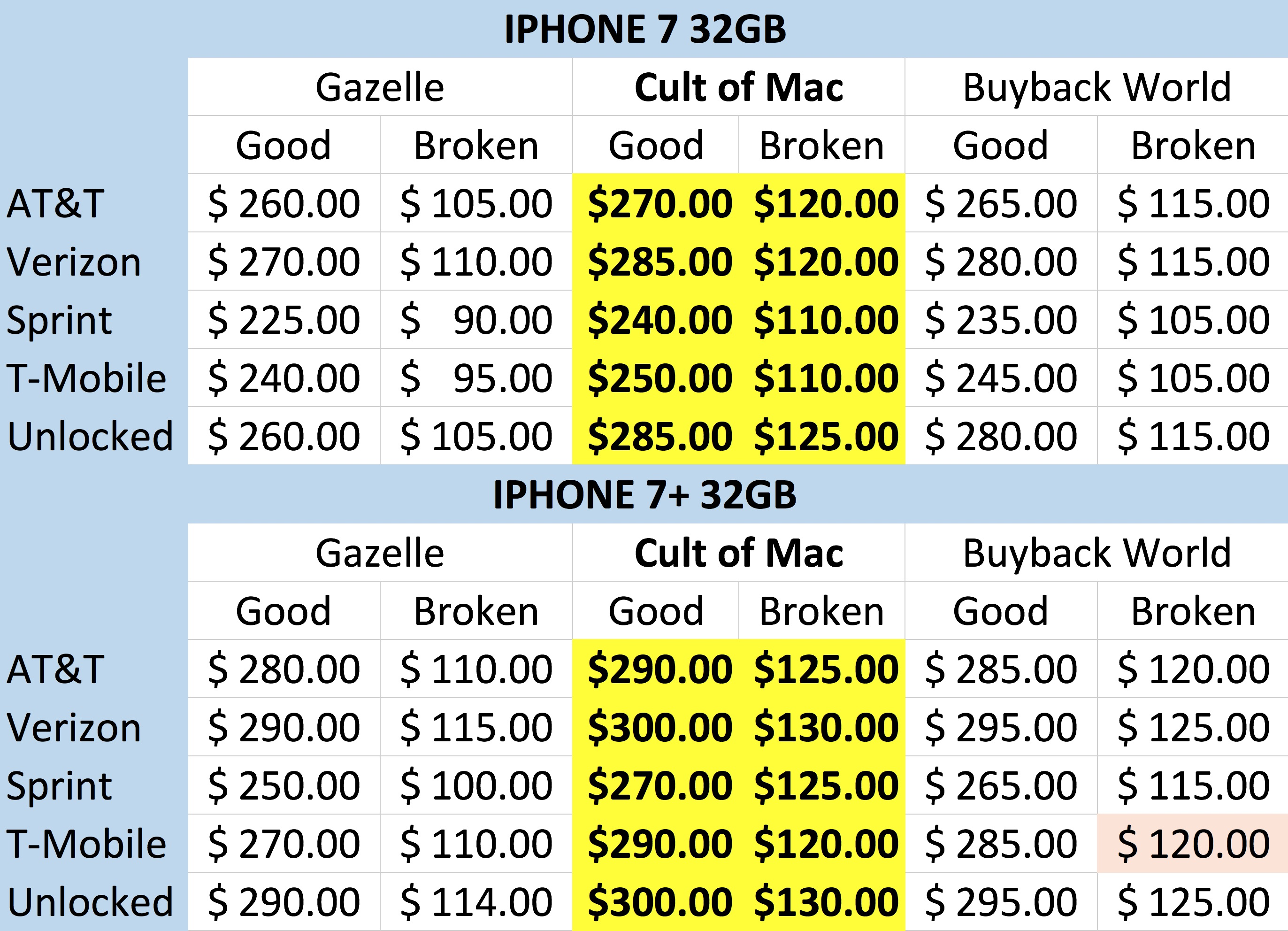 iPhone buyback comparison prices