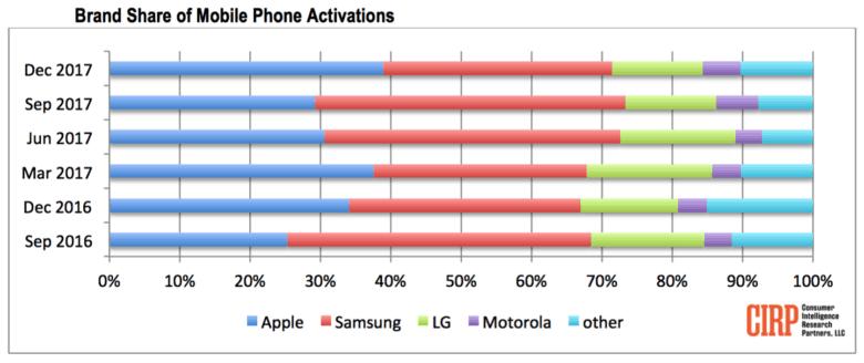 Apple handsets