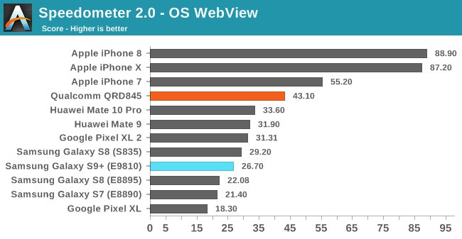 iPhone vs Galaxy S9 Benchmarks