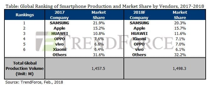 2018 smartphone market