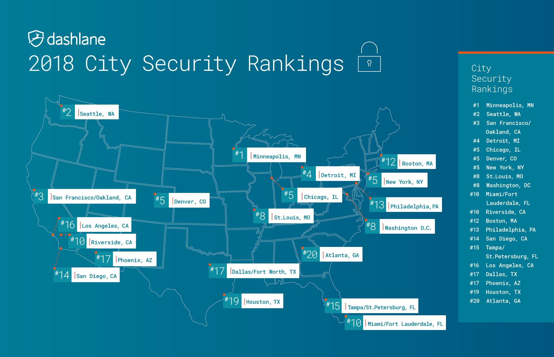 Dashlane password security 2018