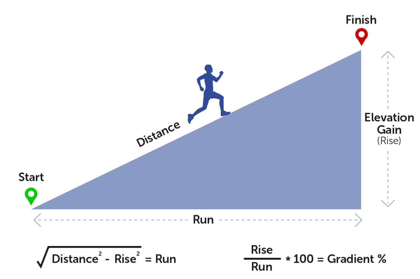How to calculate a hill run gradient using your Apple Watch