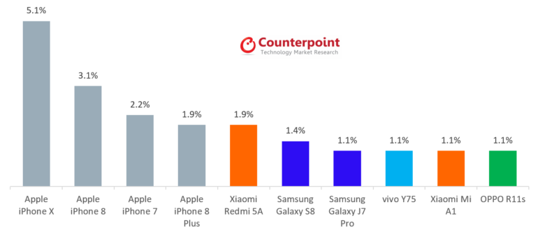 Counterpoint Research iPhone X report