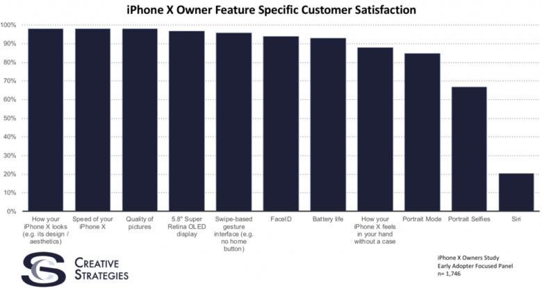 iPhone X satisfaction survey