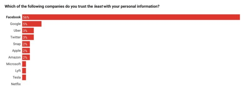 People trust Apple
