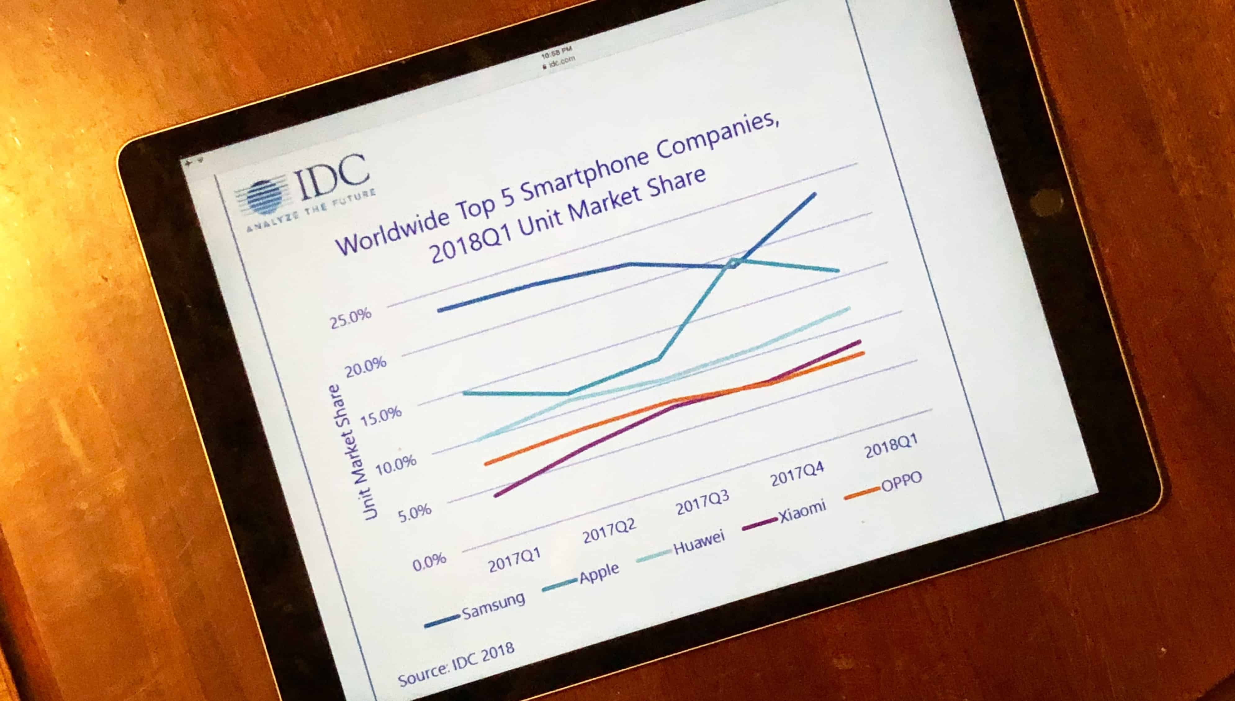 IDC global smartphone market
