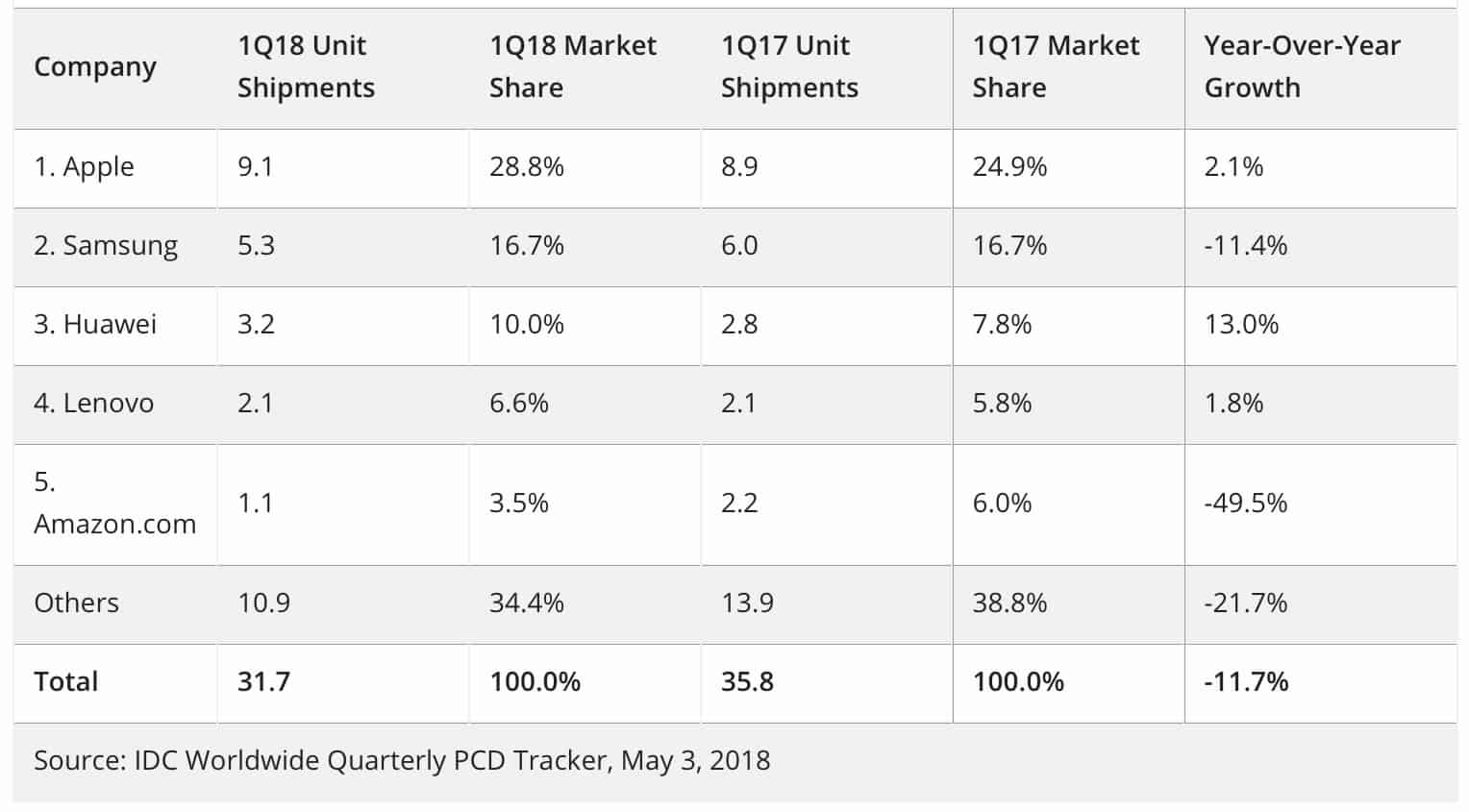 Tablet market share Q2 2018