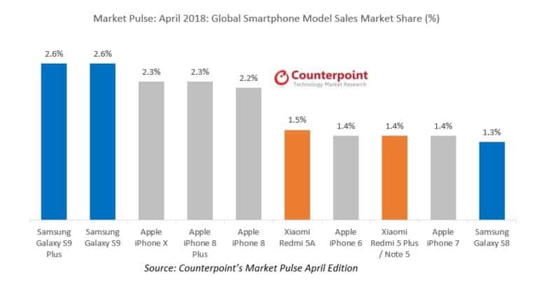 Counterpoint Research smartphone market April 2018