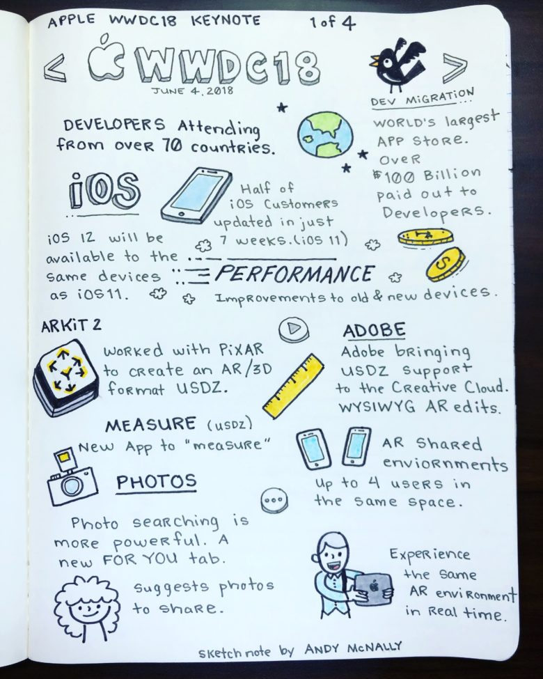 Apple WWDC 2018 keynote in sketchnotes, Part 1 of 4.