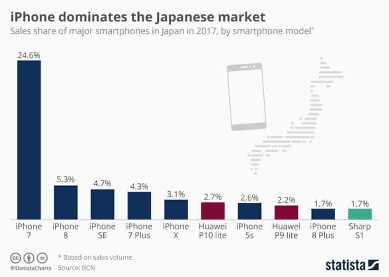 Apple Japan dominates the market