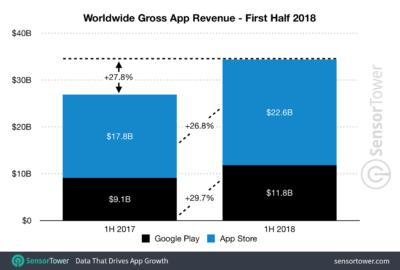 Apple App Store revenue versus Google Play in H1-2018