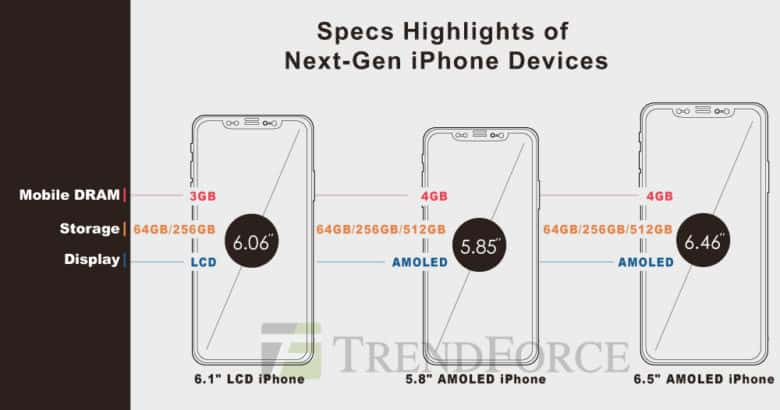 TrendForce offers potential glimpse at 2018 iPhone lineup.