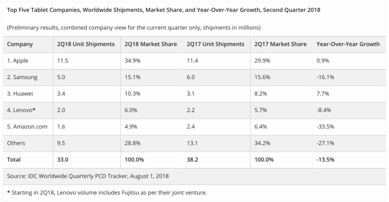 Increasing sales of iPad and iPad Pro kept Apple on top in Q2 2018.