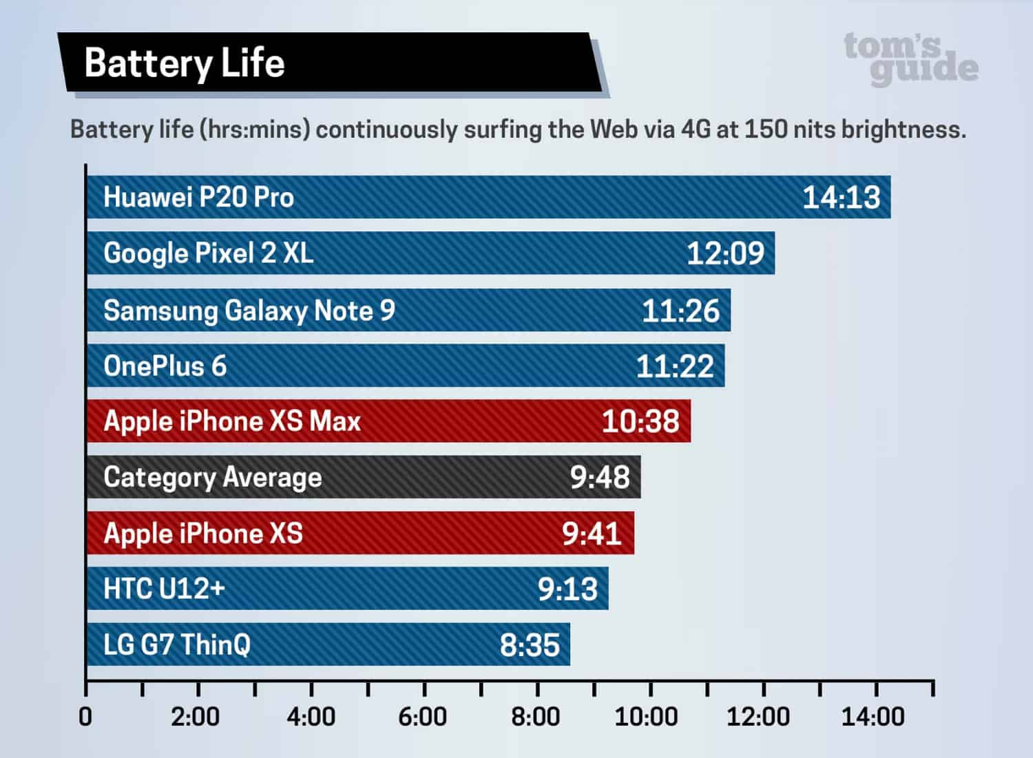 iphone xr battery life vs 6s plus