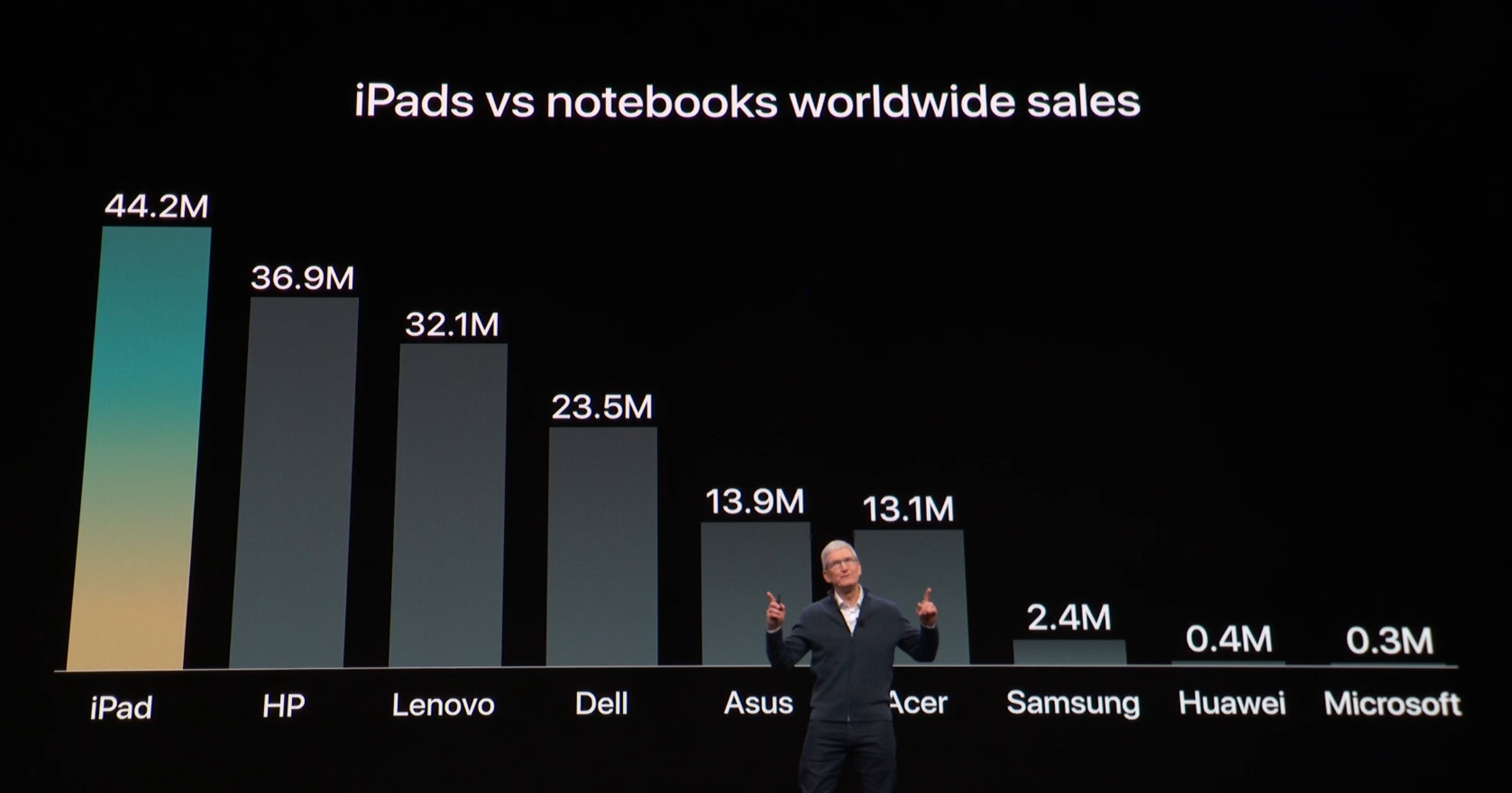 iPad outsells every notebook maker.