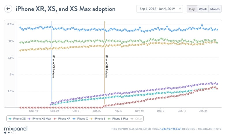 Growth in iPhone XR usage is stronger than any other iPhone.