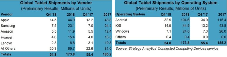Strategy Analytics compares the top tablet vendors during Q4 2018.