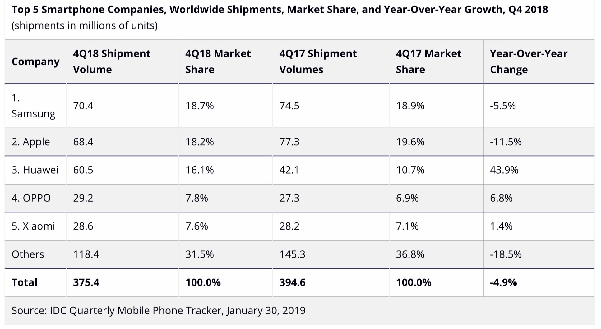 IDC's estimated Q4 2018 smartphone shipments for the top 5 companies.