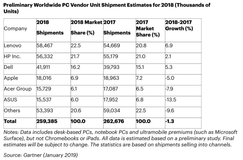 Last year, Mac sales declined more than the entire PC industry.