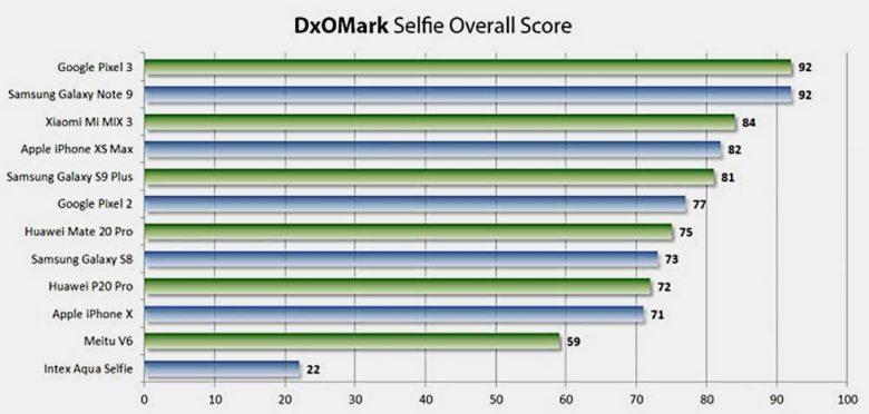 iPhone XS Max Selfie